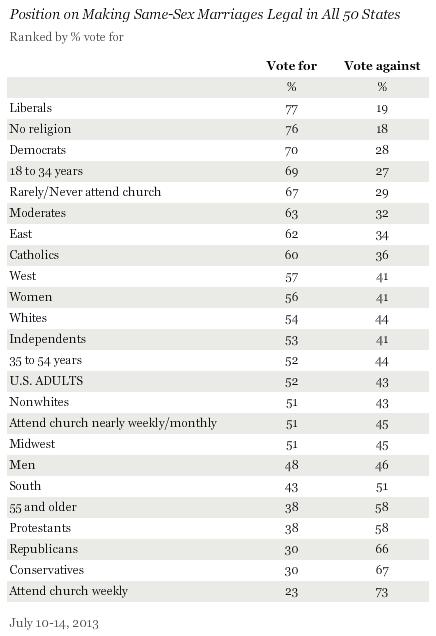 GallupJuly2014_demographics