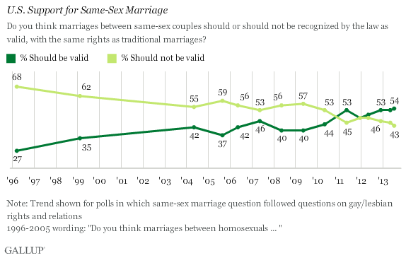 Photo of Poll: Americans would pass a country-wide same-sex marriage law