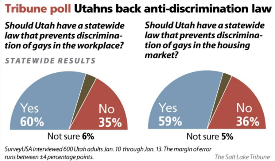 Photo of Majority of Utahns favor non-discrimination